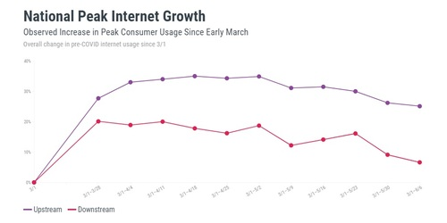 Peak usage on US cable networks falls back to Earth    Light Reading