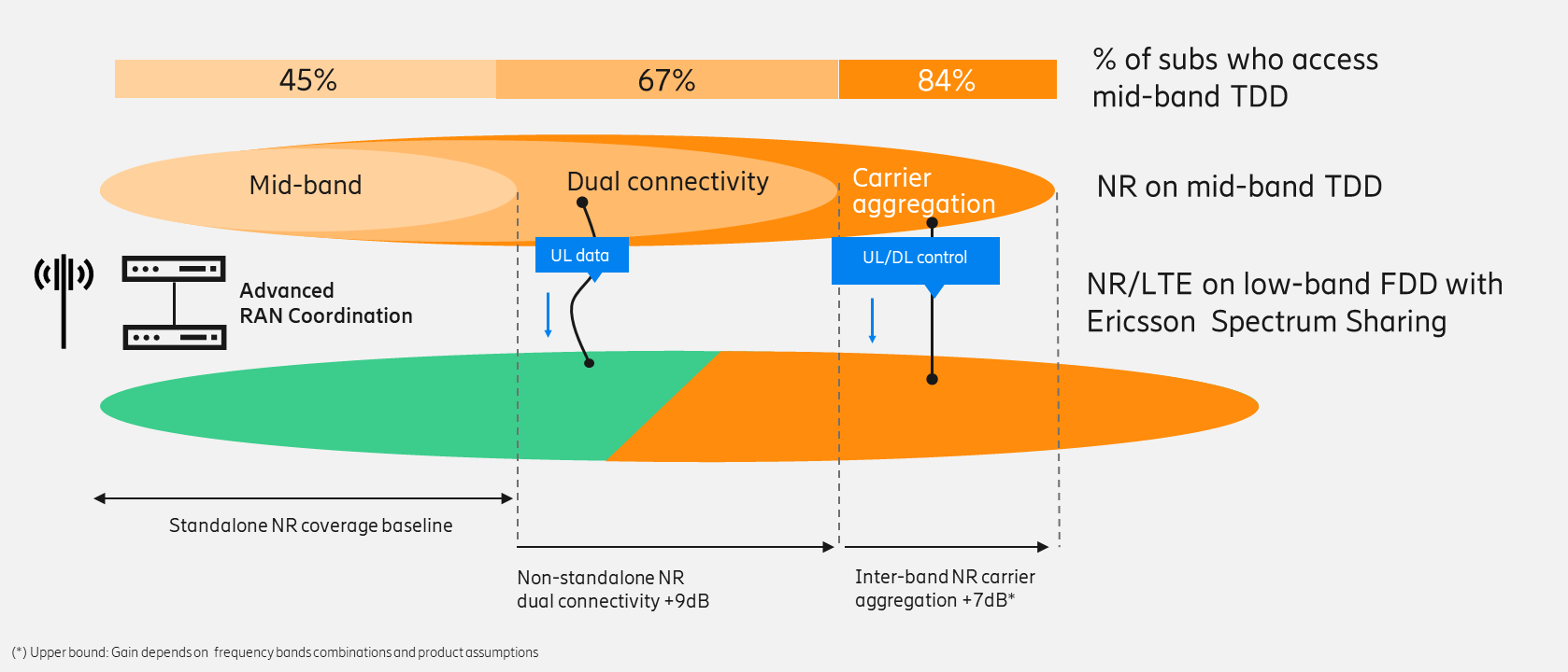 5G coverage extension with NR carrier aggregation