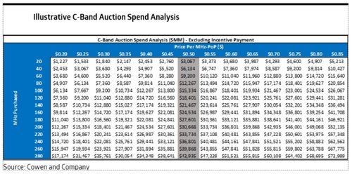 The Cowen analysts believe auction bidders will spend around $0.50 per MHz-PoP for C-band spectrum nationwide. Click here for a larger version of this image. (Source: Cowen.)
