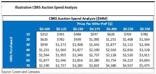 The CBRS auction could raise up to $4 billion in total bids. Click here for a larger version of this image. (Source: Cowen)