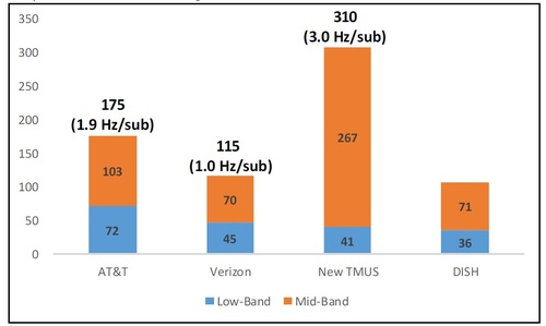 Although Verizon owns enormous amounts of highband, millimeter wave (mmWave) spectrum, it's roughly tied with Dish Network in terms of lowband and midband spectrum ownership. Click here for a larger version of this image. (Source: Wells Fargo)