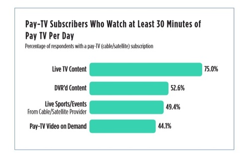 (Source: TiVo Video Trends Report Q1 2020)