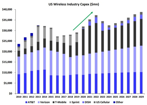 Citing company reports and their own estimates, the analysts at Deutsche Bank Research are predicting a rise in capex by US wireless operators.  Click here for a larger version of this image.  (Source: Deutsche Bank Research)
