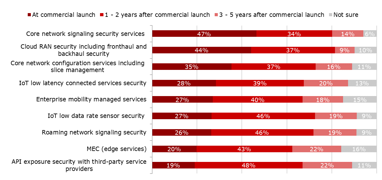 Question: When do you expect to support the following 5G security capabilities? (n=99-102) (Source: Heavy Reading)
