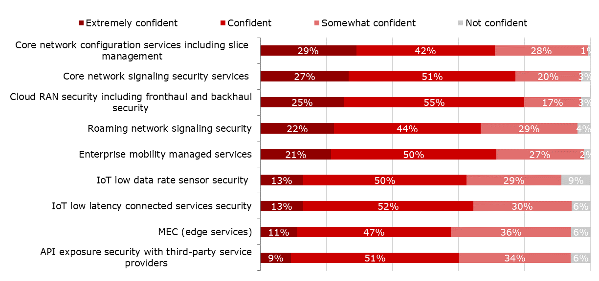 Question: How confident are you in your ability to secure the 5G control plane to support the following 5G use cases? (n=98-101) (Source: Heavy Reading)