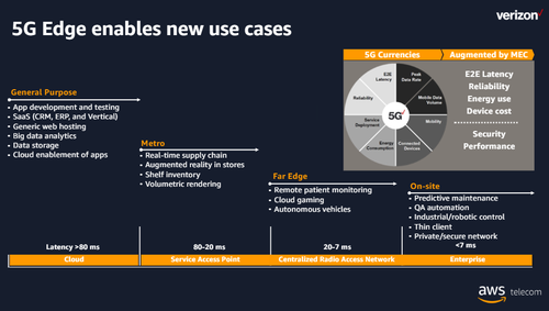 Verizon's edge computing use cases stretch down to applications using less than 7ms of latency. Click here for a larger version of this image. (Source: Verizon)