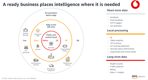 Vodafone Business sees various options for edge computing. Click here for a larger version of this image. (Source: Vodafone Business)