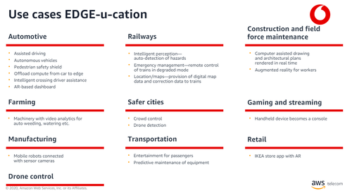 Vodafone Business is targeting a variety of sectors with edge computing. Click here for a larger version of this image. (Source: Vodafone Business)