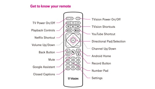 This document shows the button labeling, including those for Android-based functions, for the new TVision remote.   (Source: FCC)