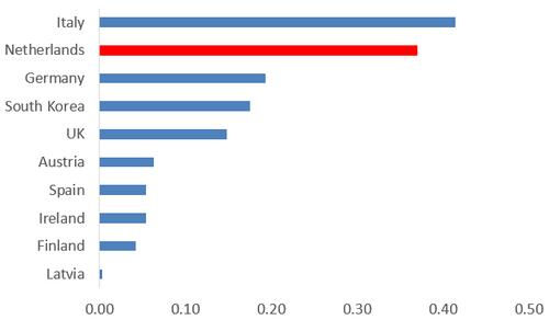 Source: Companies, regulators, Light Reading