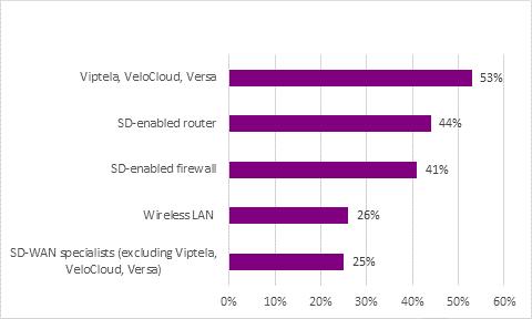 [n=480 global respondents.] Source: Omdia Enterprise Network Services Insights 2020.