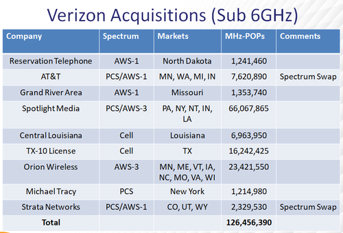 Verizon has acquired a number of spectrum licenses during 2020. Click here for a larger version of this image. (Source: AllNet Insights & Analytics)