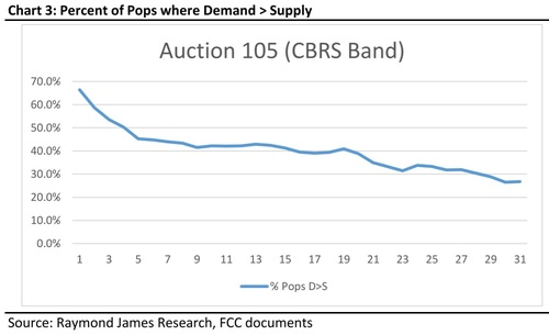 The analysts at Raymond James noted that the locations where demand exceeds supply are declining. 'Pops' stands for 'points of presence,' and is roughly similar to the measurement of population in a particular location. Click here for a larger version of this image. (Source: Raymond James)