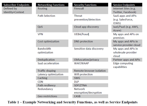 This graphic shows a 'SASE Service as a combination of two service endpoints, networking functions and security functions,' according to MEF's SASE white paper. (Figure courtesy of MEF.)