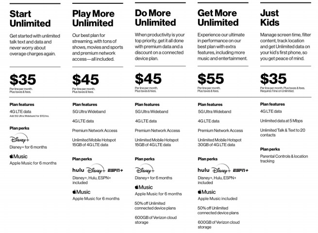 *Prices per month per line with 4 lines. Plus taxes and fees. When enrolled in AutoPay.  Click here for a larger version of this chart.   (Source: Verizon)