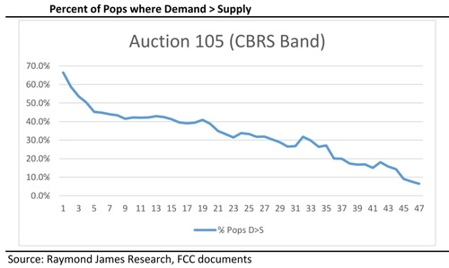 The number of locations where demand outstrips supply is shrinking, leading many to believe the auction is almost over. 'Pops' stands for 'points of presence,' and is roughly similar to the measurement of population in a particular location. Click here for a larger version of this image. (Source: Raymond James)