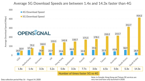 OpenSignal found that, overall, the difference between 4G and 5G in the US is marginal at best. Click here for a larger version of this image. (Source: OpenSignal)