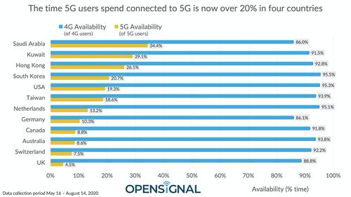 Largely thanks to lowband 5G services from AT&T and T-Mobile, the US ranks in the middle of the pack when it comes to 5G coverage. Click here for a larger version of this image. (Source: OpenSignal)