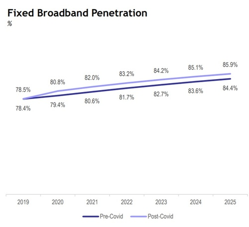 The analysts at New Street raised their expectations for sales of fixed broadband services.  (Source: New Street)