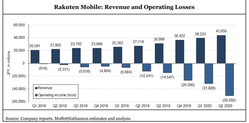 The MoffettNathanson analysts noted that Rakuten's cash burn eased in the second quarter, but the company's EBITDA [earnings before interest, taxes, depreciation, and amortization] losses continued to accelerate. Click here for a larger version of this image. (Source: MoffettNathanson)