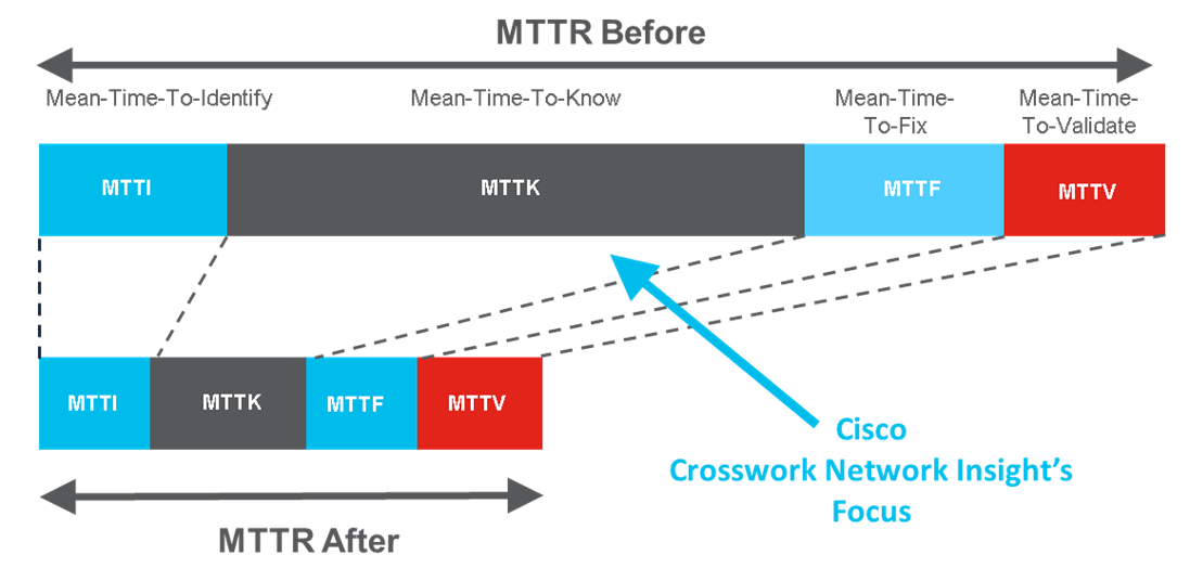 Figure 1 - See immediate results by rapidly identifying anomalies of your network and IP address assets, a critical step in reducing the Mean Time To Resolution (MTTR) for control plane issues.