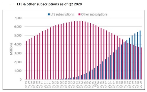 5G subscriptions are expected to continue to grow. Click here for a larger version of this image. (Source: Omdia, via the Global mobile Suppliers Association)
