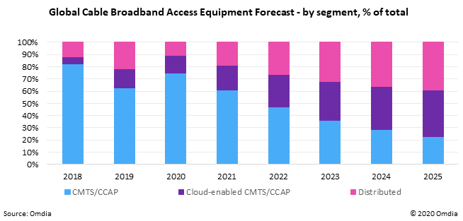 Figure 2: Global Cable Broadband Access Equipment - by segment, % of total - 2018-25