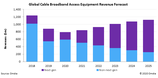 Figure 1: Cable Broadband Access Equipment Forecast, 2018-25 - next-gen vs non-next-gen