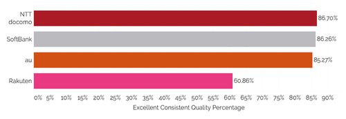 Tutela applied its Excellent Consistent Quality rankings to all of the providers in Japan. Click here for a larger version of this image. (Source: Tutela)