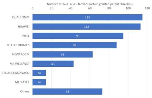 NGB shows the ranking of the top eight companies in terms of the number of their Wi-Fi 6 SEP families. Click here for a larger version of this image. (Source: NGB)