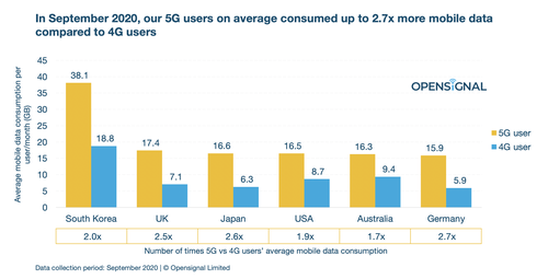 Opensignal tracks data consumption around the world. Click here for a larger image.  (Source: Opensignal)