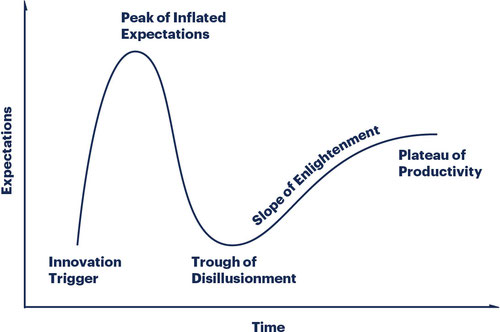 Where is open RAN in Gartner's famous hype cycle right now?