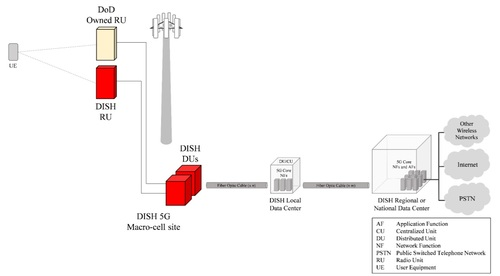 In its filing, Dish said radio units (RUs) owned by the DoD could sit next to its own radios, with everything connected via open RAN (radio access network) technology. Click here for a larger version of this image. (Source: Dish)