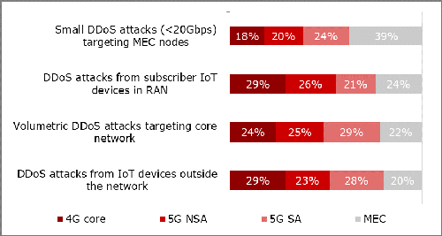 Question: On a scale of 1 to 4 where 1 is the greatest priority and 4 is the lowest priority, please rank your investment priorities in 4G, 5G, or MEC networks to address the following security threats? (n=111) 