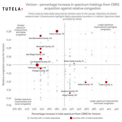 This scatter plot shows that Verizon's CBRS spectrum purchases occurred in markets where its network is experiencing high levels of congestion as well as in markets where its network is seeing less congestion. Click here for a larger version of this image. (Source: Tutela)