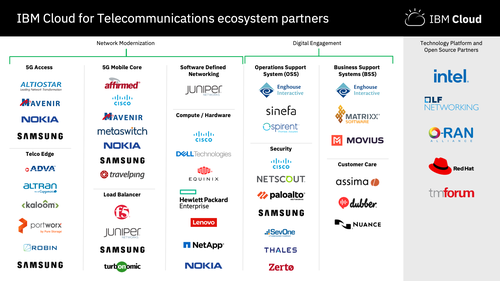 IBM's partners include a number of top-name telecom vendors. Click here for a larger version of this image. (Source: IBM)