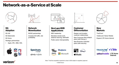 Comcast and Charter are part of Verizon's 'network monetization' strategy. Click here for a larger version of this image. (Source: Verizon)