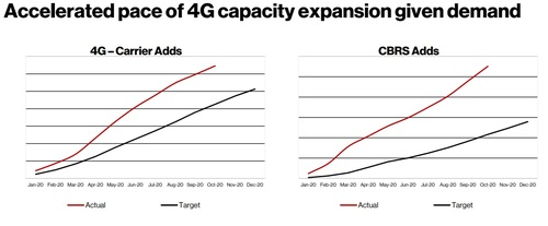 Verizon said it added extra capacity to its 4G network due to the pandemic. Click here for a larger version of this image. (Source: Verizon)