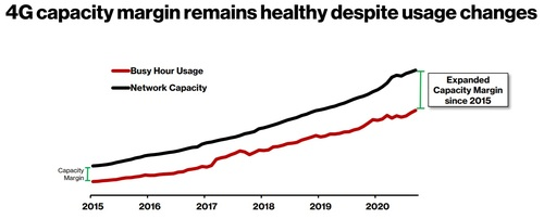 Verizon updated the chart it published earlier this year, arguing its network capacity has increased since then. Click here for a larger version of this image. (Source: Verizon)