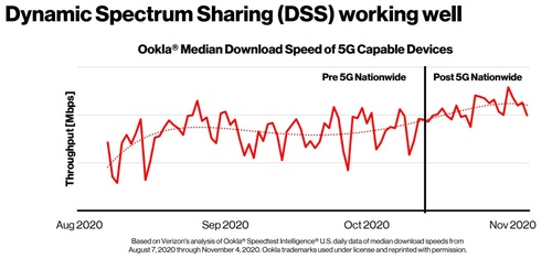 Verizon used DSS technology to offer a 5G signal nationwide in conjunction with the launch of the 5G-capable iPhone. Click here for a larger version of this image. (Source: Verizon)