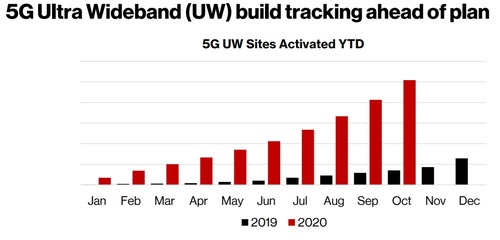 Verizon said it deployed the same number of basestations during the third quarter of this year as it did during all of 2019. Click here for a larger version of this image. (Source: Verizon)