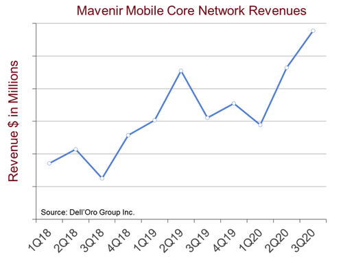 Mavenir's sales of mobile core network products have been growing over the past few years.  (Source: Dell'Oro)