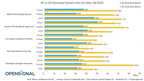 OpenSignal highlighted the difference between overall 5G and 4G speeds in the cities. Click here for a larger version of this image. (Source: OpenSignal)