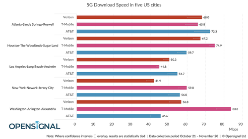 OpenSignal tracked 5G download speeds across Verizon, AT&T and T-Mobile in five major US cities. Click here for a larger version of this image. (Source: OpenSignal)