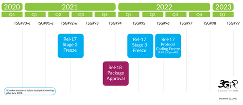 The 3GPP this week voted on a new release timeline. Click here for a larger version of this image. (Source: 3GPP)