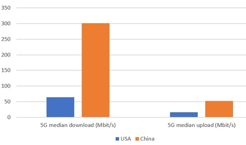 Ookla tracked the median download and upload speeds on commercial 5G networks in the US and China.  (Source: Ookla)