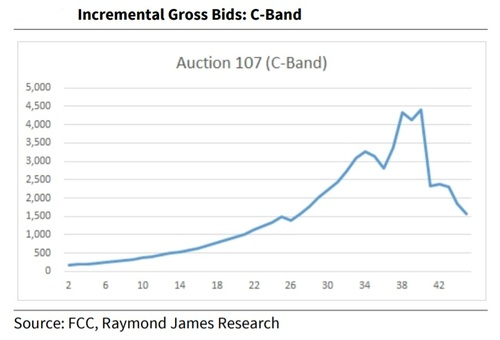 Here are the new C-band auction estimates | Light Reading