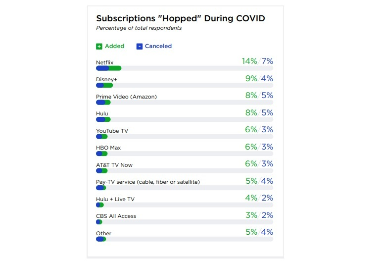 Click here for a larger version of this image.   (Source: TiVo Q4 2020 Video Trends Report)
