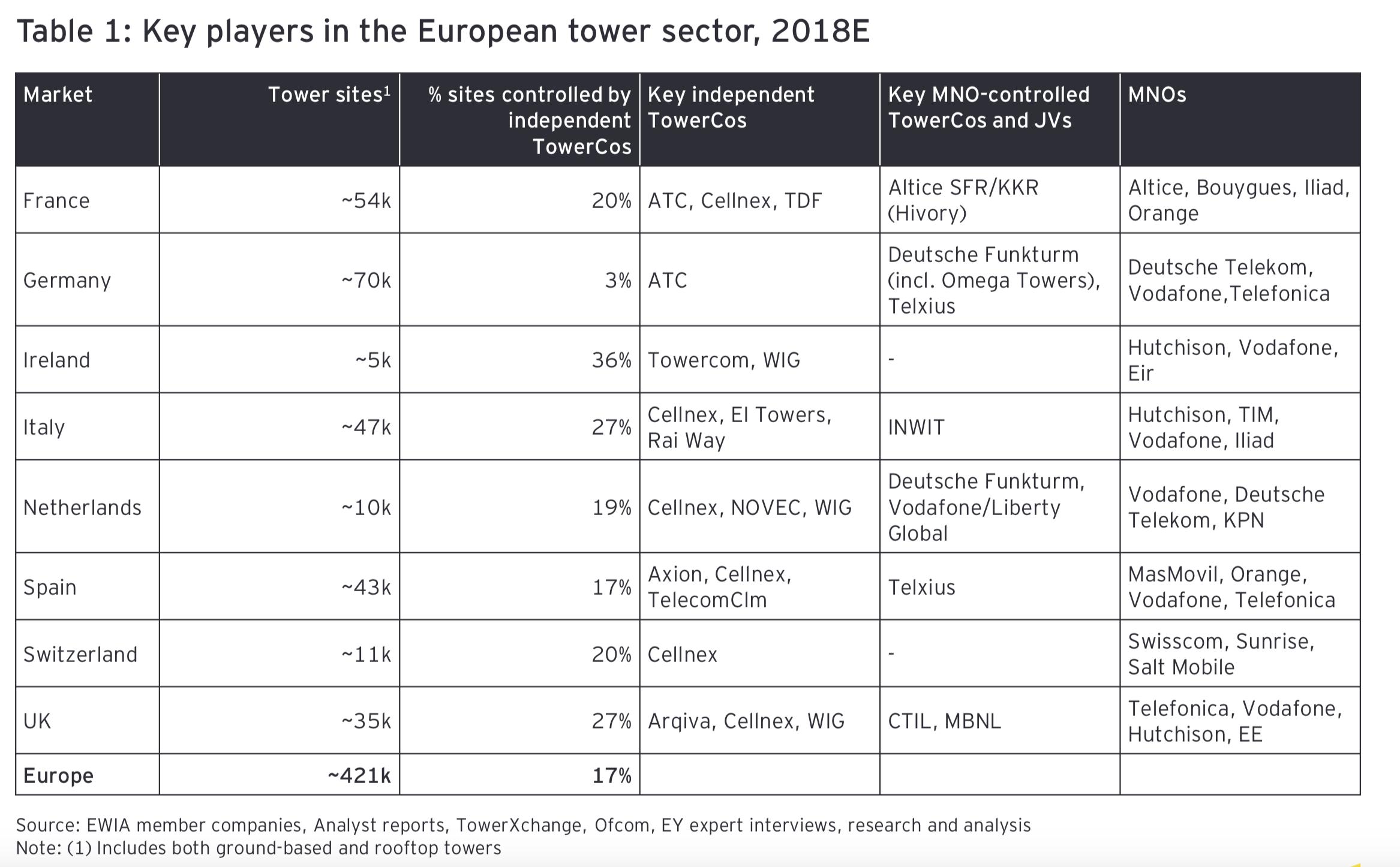 Source: European Wireless Infrastructure Association, Ernst & Young.