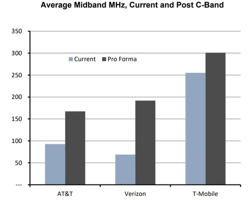 Evercore offers a prediction on how much midband spectrum Verizon, AT&T and T-Mobile might own after the C-band auction results are tallied. Click here for a larger version of this image. (Source: Evercore)